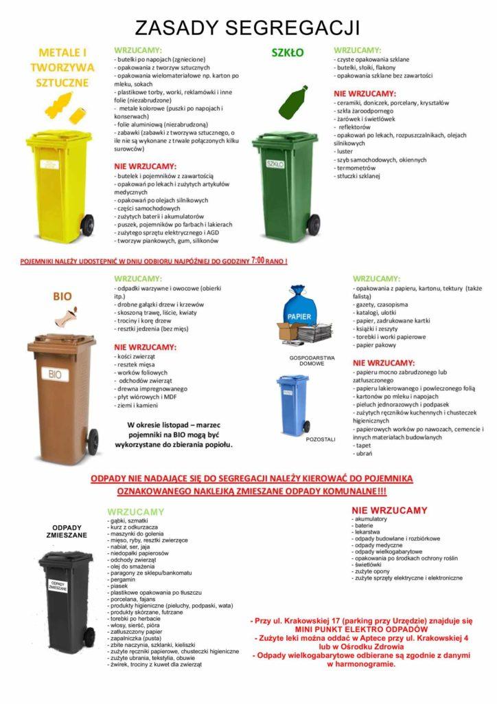 Zasady segregacji śmieci